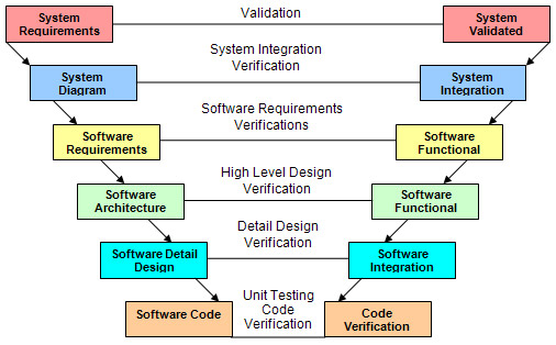 the future of computer system qualification tests